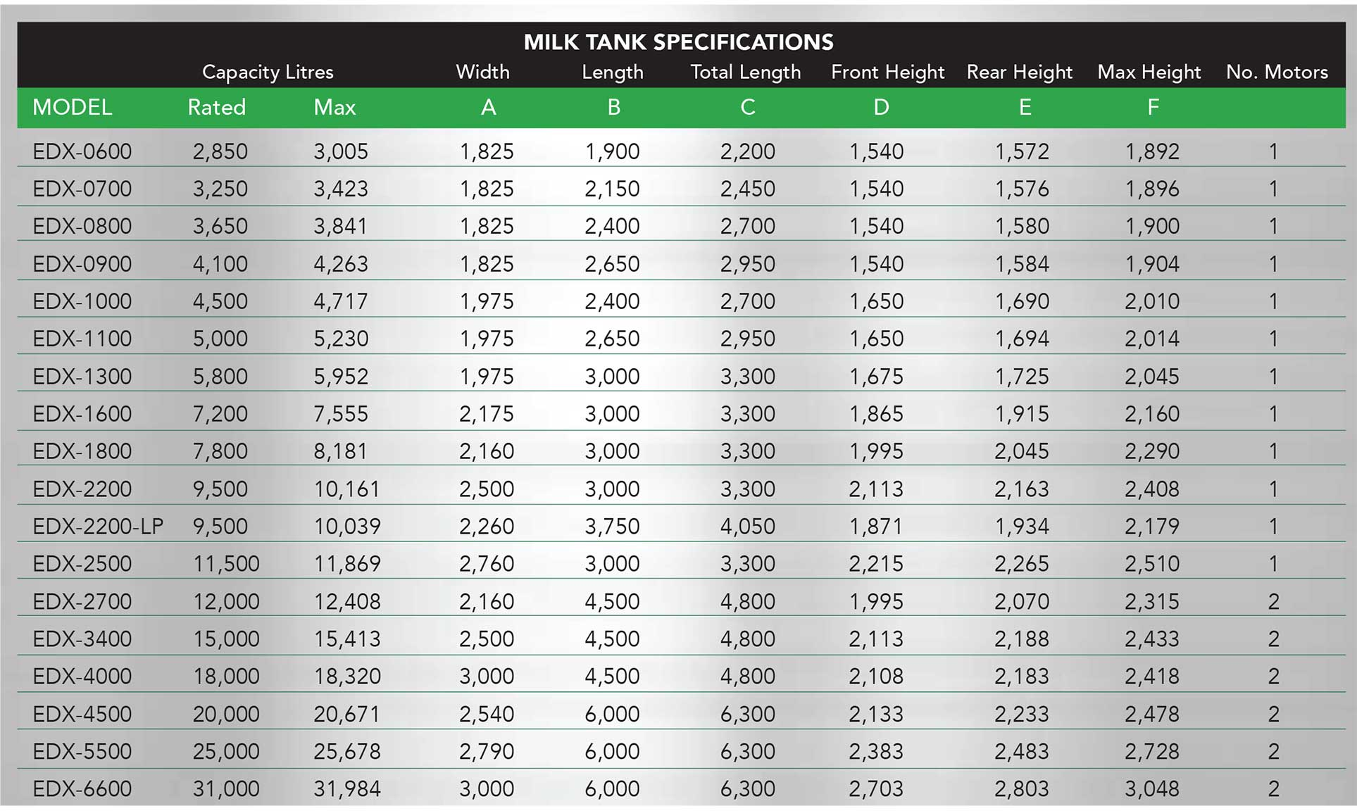 Milk Tanks Specification